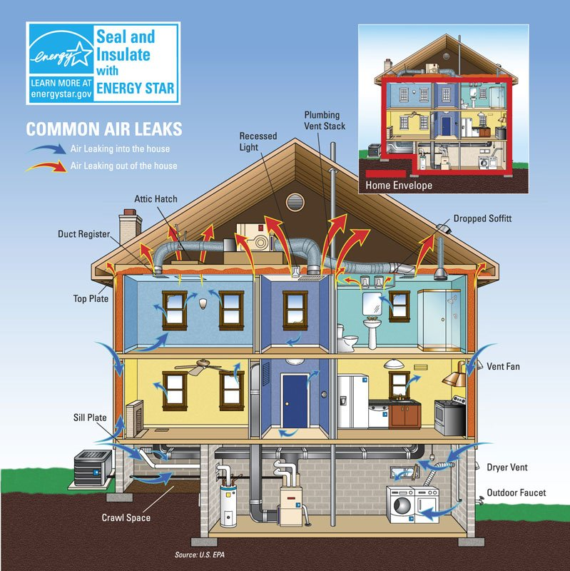 Sealing & insulating ducts can improve the efficiency of your #HVAC system by as much as 20% https://t.co/zcwqlEYqOn https://t.co/WWHEVXG9ZX