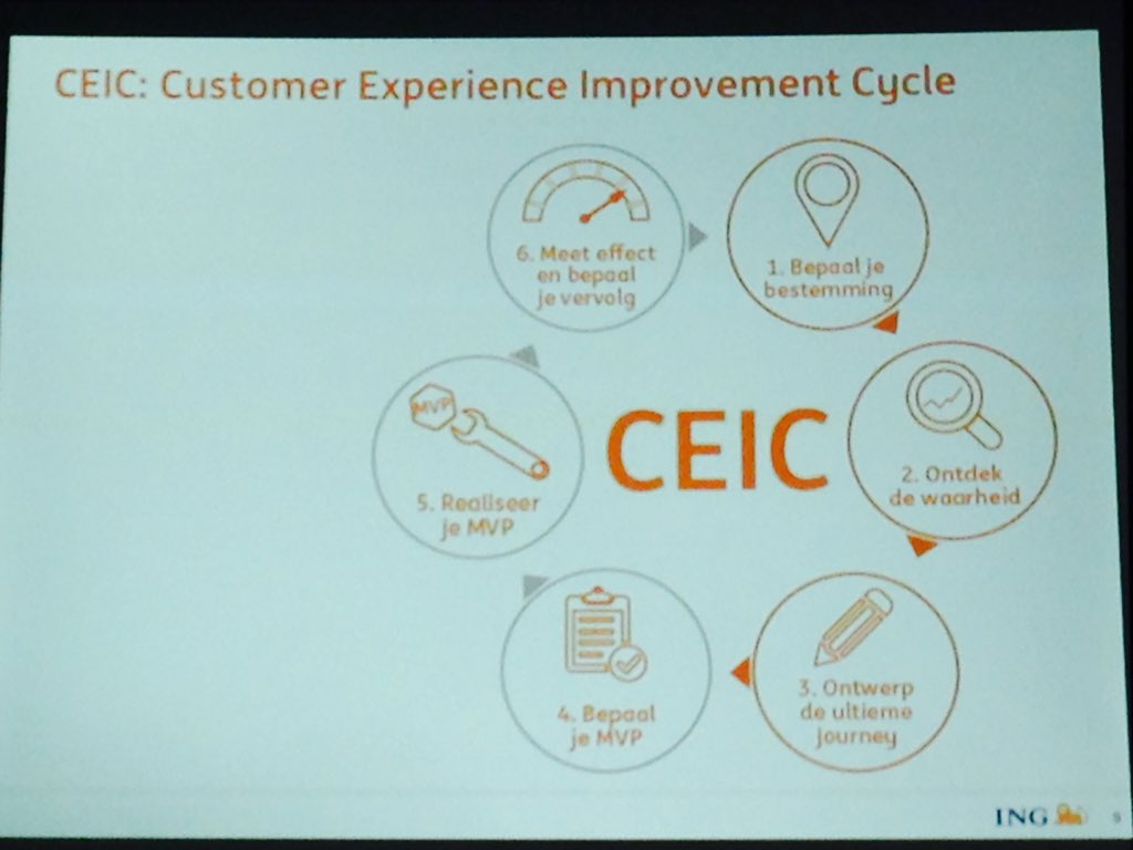 #contentcafe the customer experience inprovement cycle helps #ING to build digital solutions that meet client needs https://t.co/D1Sqw5mRTF