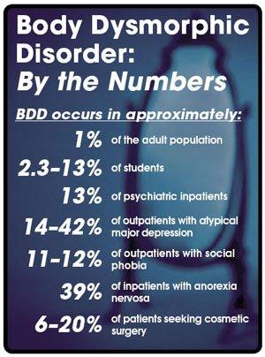 body dysmorphic disorder dansk