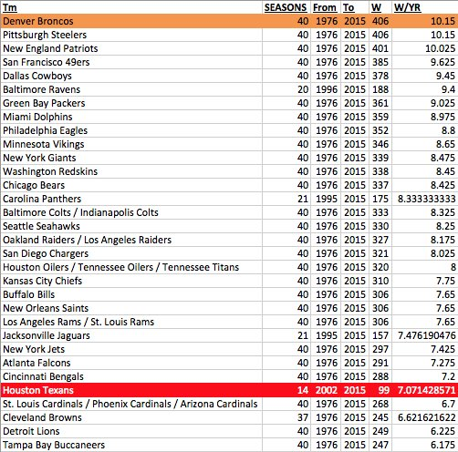 Do you want to win? Then Denver is where you want to be. Over the last 40 years (including playoffs) ... https://t.co/KQxvLstxmW