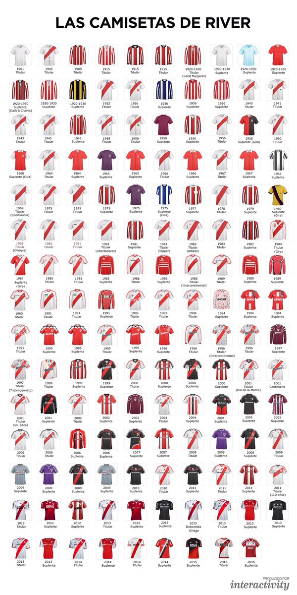 Todas las camisetas de River (1901-2016) https://t.co/nTZwBEMsyG