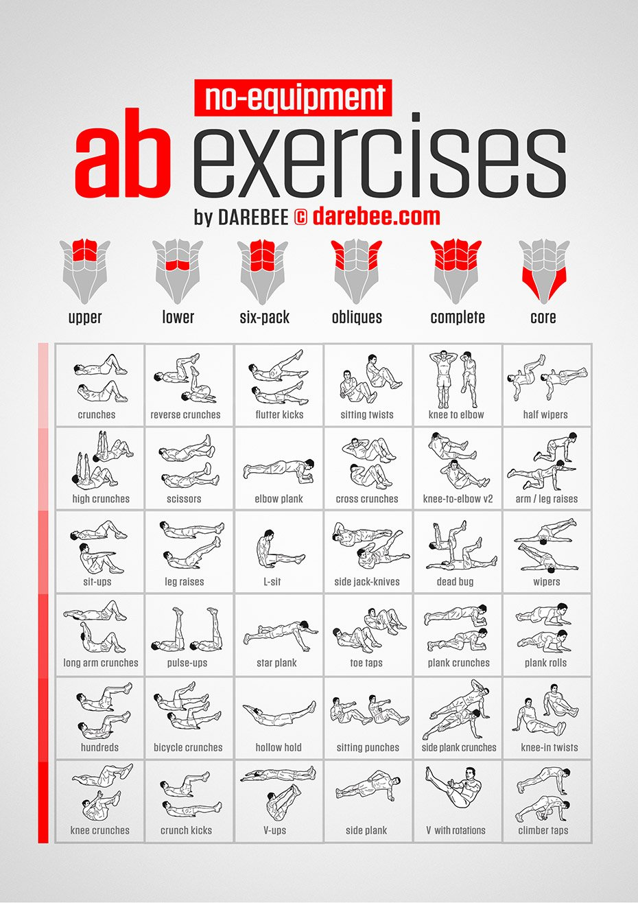 "DAREBEE on Twitter: ""No-Equipment Ab Exercises Chart https ..."
