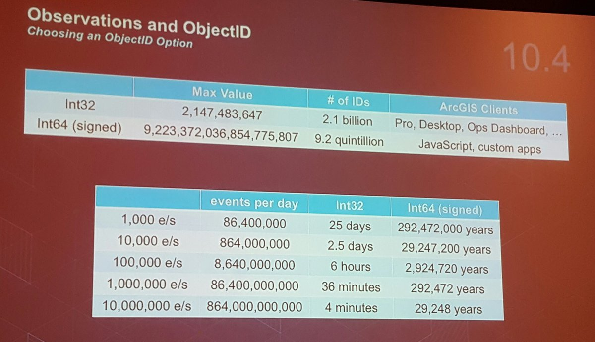 DevSummit Once You Go BigData The Int32 ObjectId Is No Longer Sufficient Signed Int64s 92 Quintillion Inpictwitter 0A7PFDRSia