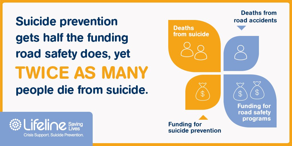 Call on our Government to at least double funding for suicide prevention https://t.co/lDmJELhwyn #StopTheSuicideToll https://t.co/89QPrSDkS0