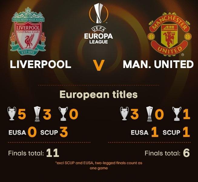 "UEFA Europa League on Twitter: ""Liverpool v United. Head ..."