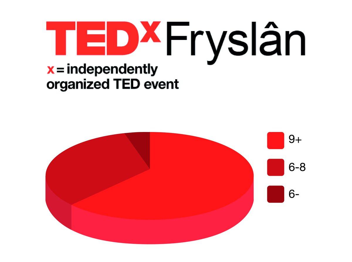 Twitter feed by TEDxFryslan