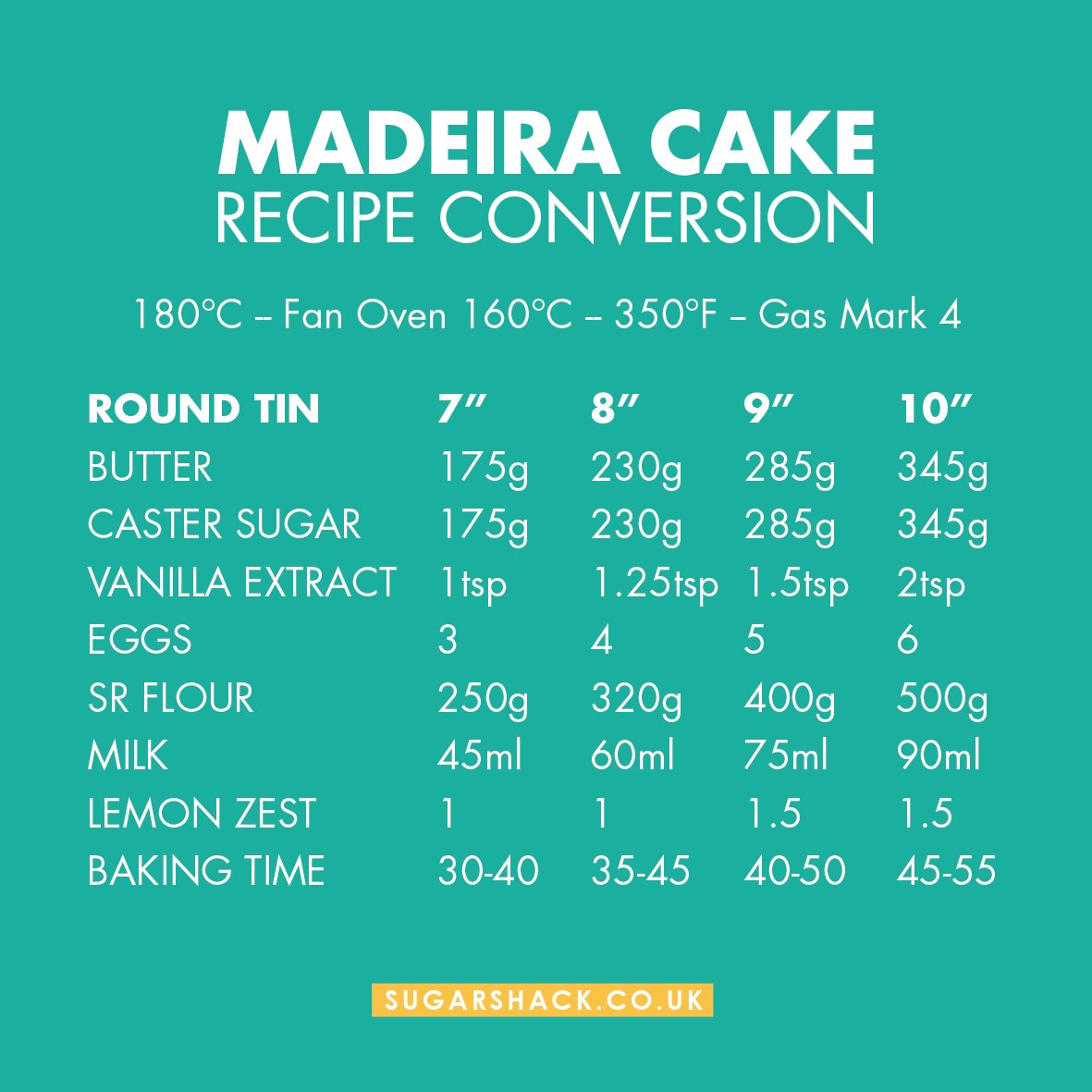 Madeira conversion chart images free any chart examples sugarshack on twitter madeira cake recipe conversion chart sugarshack on twitter madeira cake recipe conversion chart nvjuhfo Images