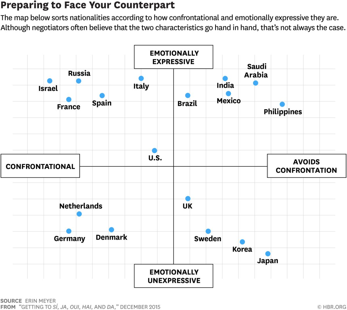 Negotiations and emotional confrontation across different cultures https://t.co/DdmibNc931 https://t.co/uFv5RpWnWM