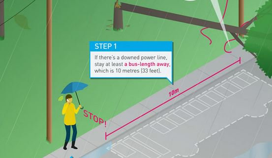 A reminder that If you come across a fallen or damaged power line keep back at least 10 metres and call 911 #bcstorm https://t.co/GaRqcz8iqX