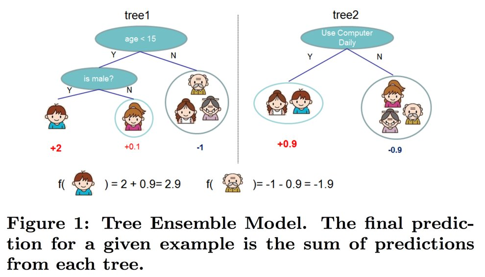 By Photo Congress || Xgboost Example Kaggle