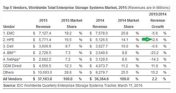 Two storage vendors hemorrhaging, only one growing revenue: @HPE_Storage!  https://t.co/A1lT3ctMKv https://t.co/6yVxYmS1on