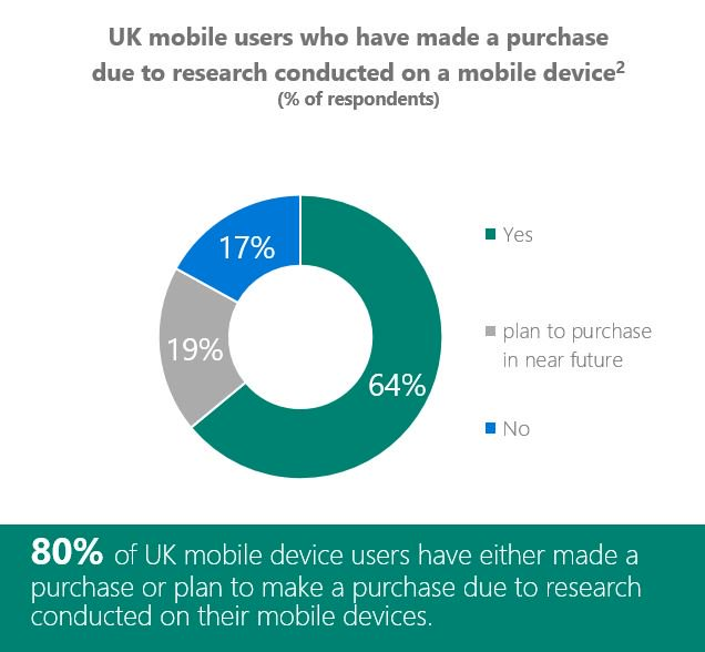 64% of UK #mobile searchers have made a purchase based on their mobile research: https://t.co/jAY8xRKG6A #marketing https://t.co/Sna7vH4i1V