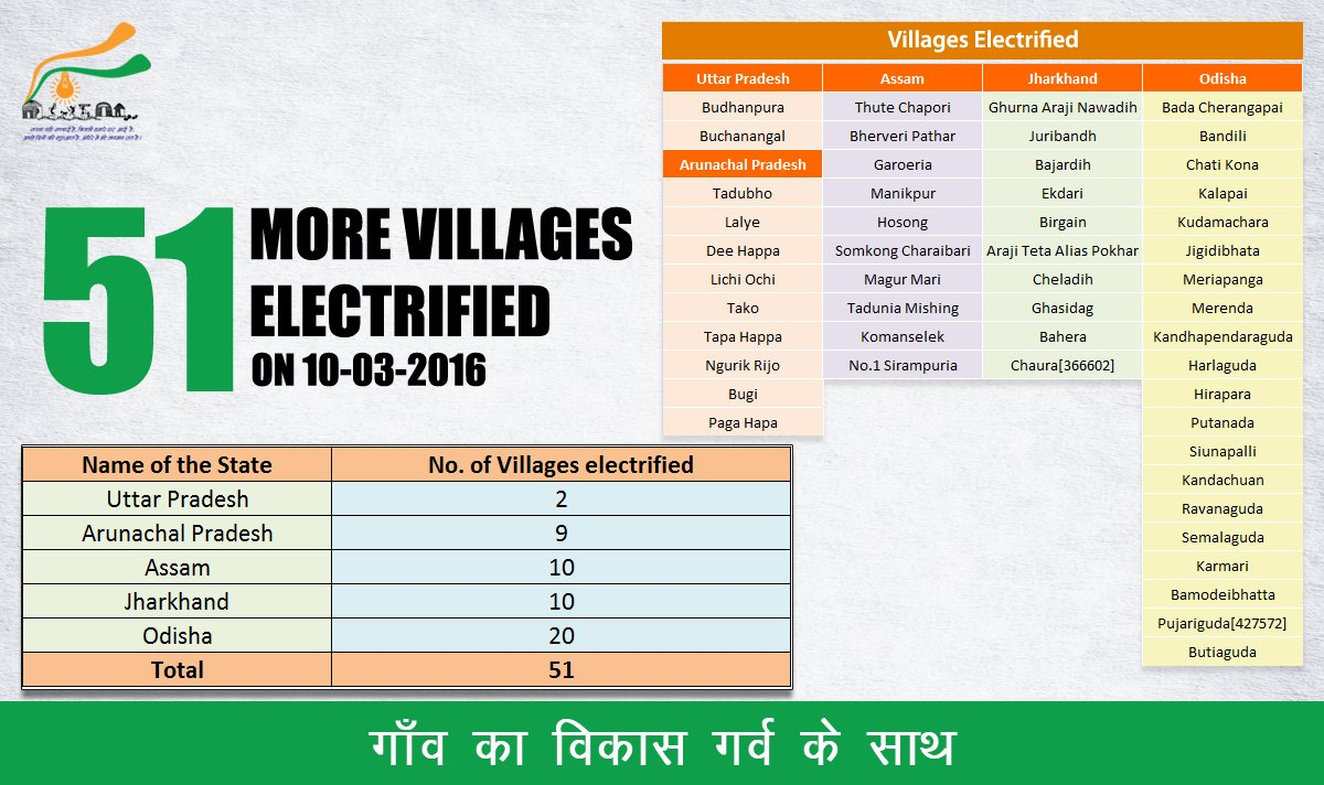 Yesterday 51 villages across Assam, UP, Arunachal Pradesh, Odisha & Jharkhand got electricity for the 1st time ever