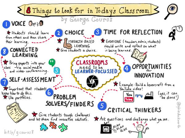 8 things to look out for in today's classroom @gcouros @sylviaduckworth  https://t.co/OkVHzgVzb3  #AussieED https://t.co/3UzbhaATuR