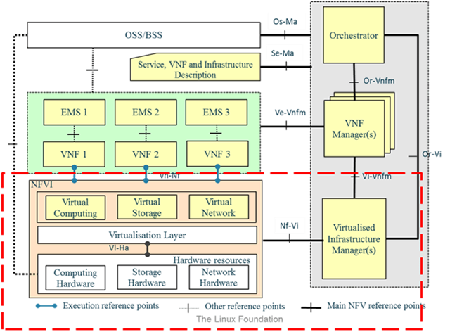 vSphere and NFV tuning considerations (via Cloudfix) https://t.co/YN6LC78XW6 https://t.co/2ivDM7tn5l