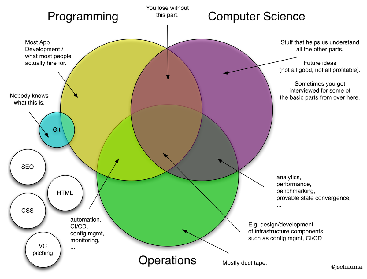 Jan schaumann on twitter todays venn diagram programming jan schaumann on twitter todays venn diagram programming computer science but is it devops httpstlwchvu0npw pooptronica Image collections
