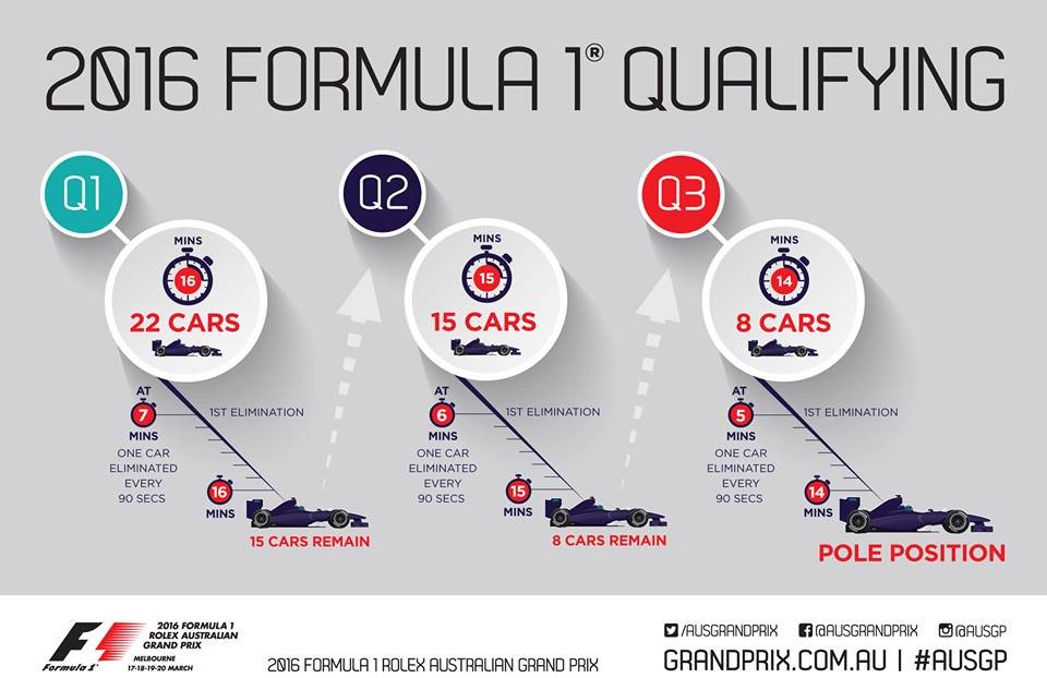 .@fia have approved the new qualifying format to be introduced at the #AusGP next weekend. Here's how it works. #F1 https://t.co/ep98HmZQXf
