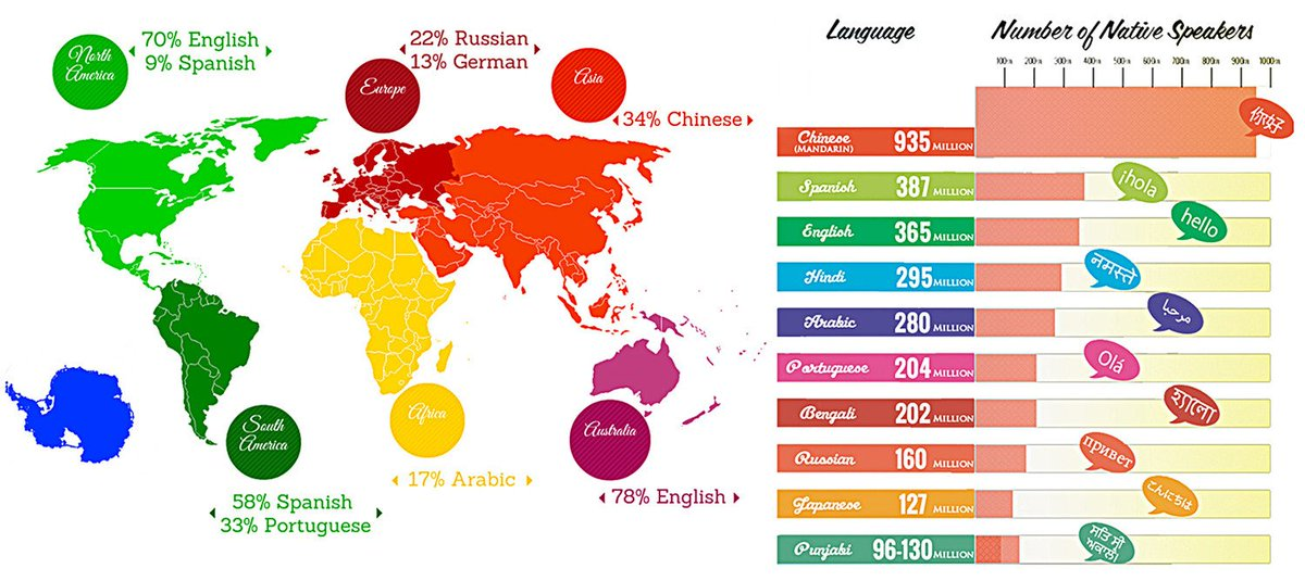 Lingholiccom On Twitter Heres A Cool Diagram Showing The Top - Top 10 speaking languages
