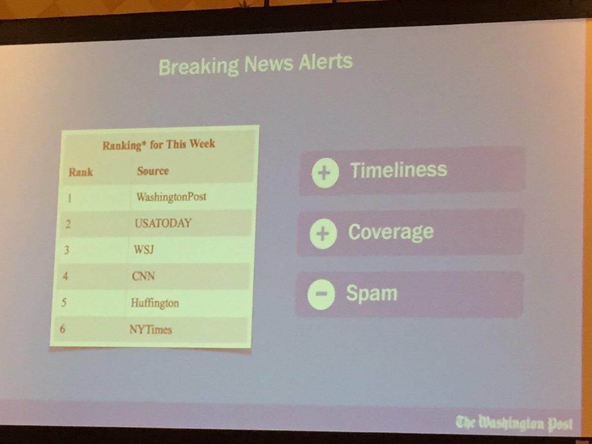 Breaking news alert algo determines if the subject is same, then looks at three parameters to report #WPLoxodo #SXSW https://t.co/lxW5IwQVyA