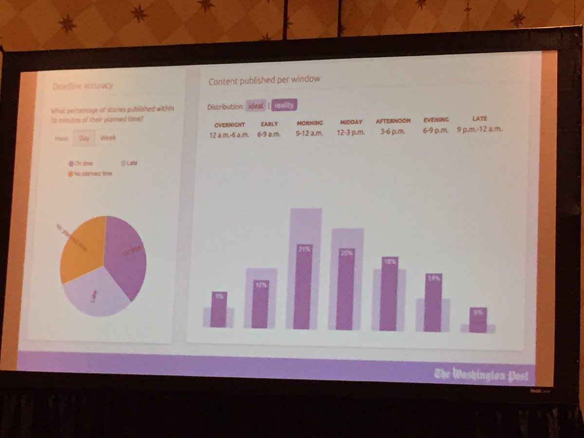 Content published per window/shift. Data used to improve copy flow and resource allocation. Smart! #WPLoxodo #SXSW https://t.co/34dvPtn1sE