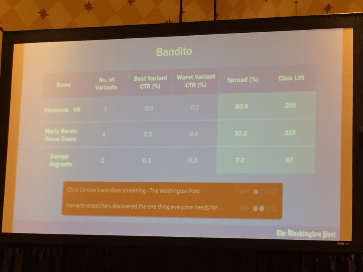 Bandito is a tool for A/B testing #WPLoxodo #sxsw https://t.co/pweQOEOtV1