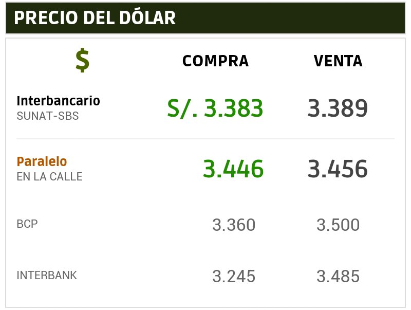 Dólar En Perú Followed