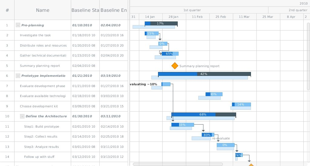 Anychart on twitter planned vs actual html5 gantt chart by 547 pm 12 mar 2016 ccuart Gallery