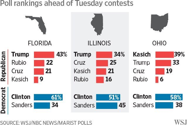 latest florida polls presidential swing state could shift race