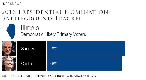 CBS NEWS POLL: Bernie Sanders is leading Hillary Clinton in Illinois, 48% to 46% https://t.co/9QVGJMkjUp https://t.co/iMBAkD3Kta