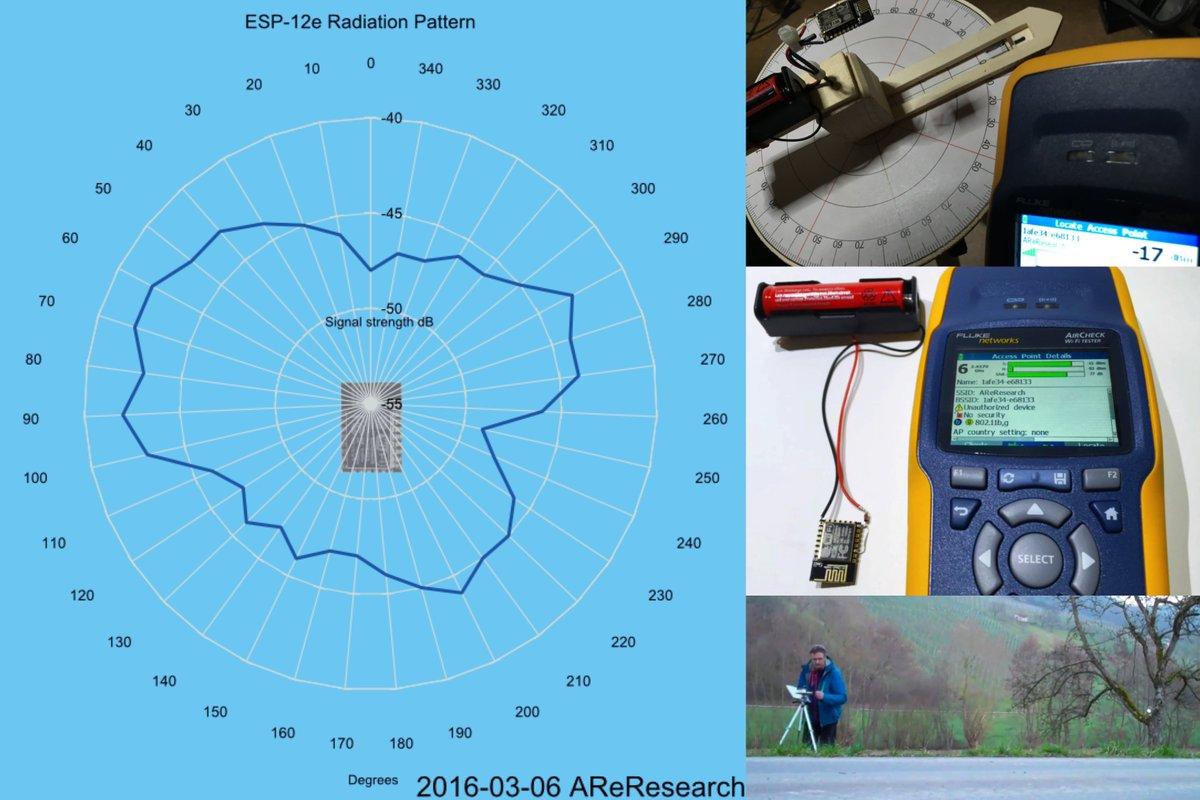 Esp8266 On Twitter Esp 12e Module Wifi Radio Radiation Pattern