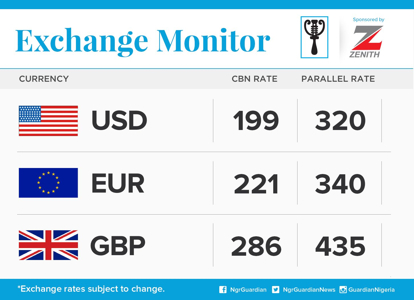 Exchange Rate For 14th March 2016