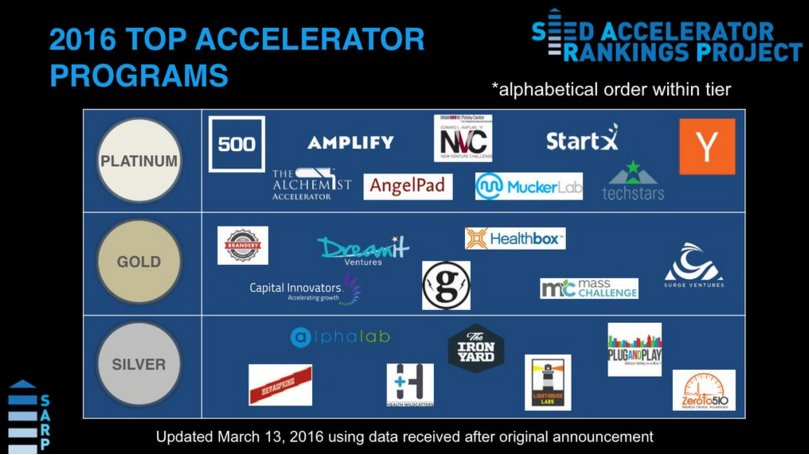 "Another Proud And Exciting Day At #StartX- Ranked ""Platinum"" for 2016 Top Accelerator Programs! https://t.co/uzLcb8lyI5"