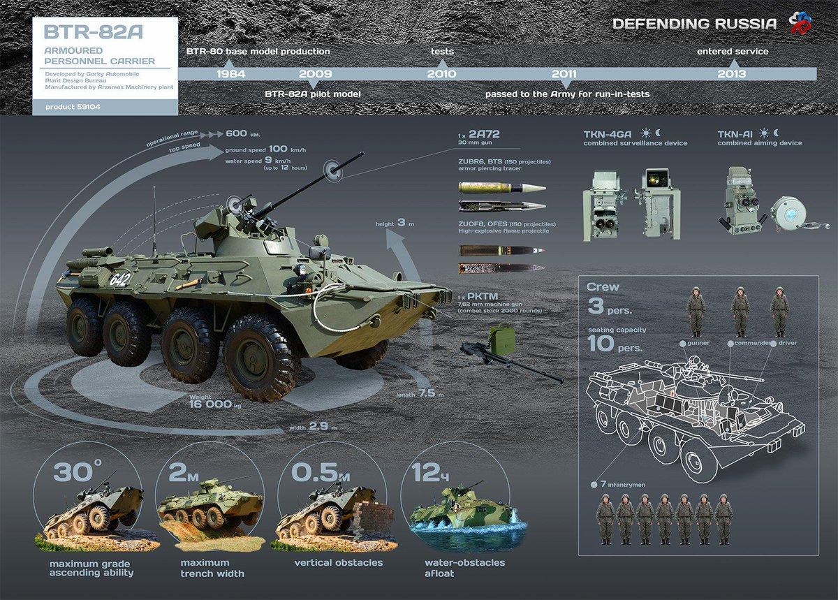 مدرعات BTR-82A الروسيه ودورها في الحرب الاهليه السوريه  CdiZRerWIAIZRrx