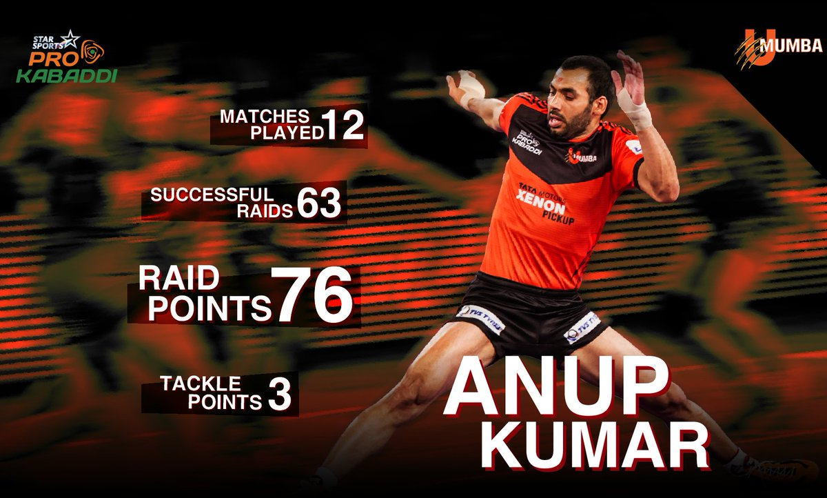 U mumba on twitter our captain cool ably supported the mumboys u mumba on twitter our captain cool ably supported the mumboys attack whenever required rt favourite if you agree httpstrtvlyob6lw thecheapjerseys Gallery