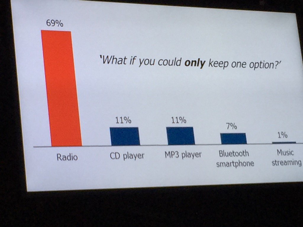 New study from @ukradioplayer shows that radio is the one in-car device consumers want to keep. #RDE16 https://t.co/Nz50aHOiGW