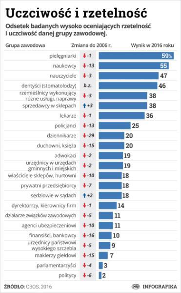 sonda rzetelności i uczciwosci grup zawodowych