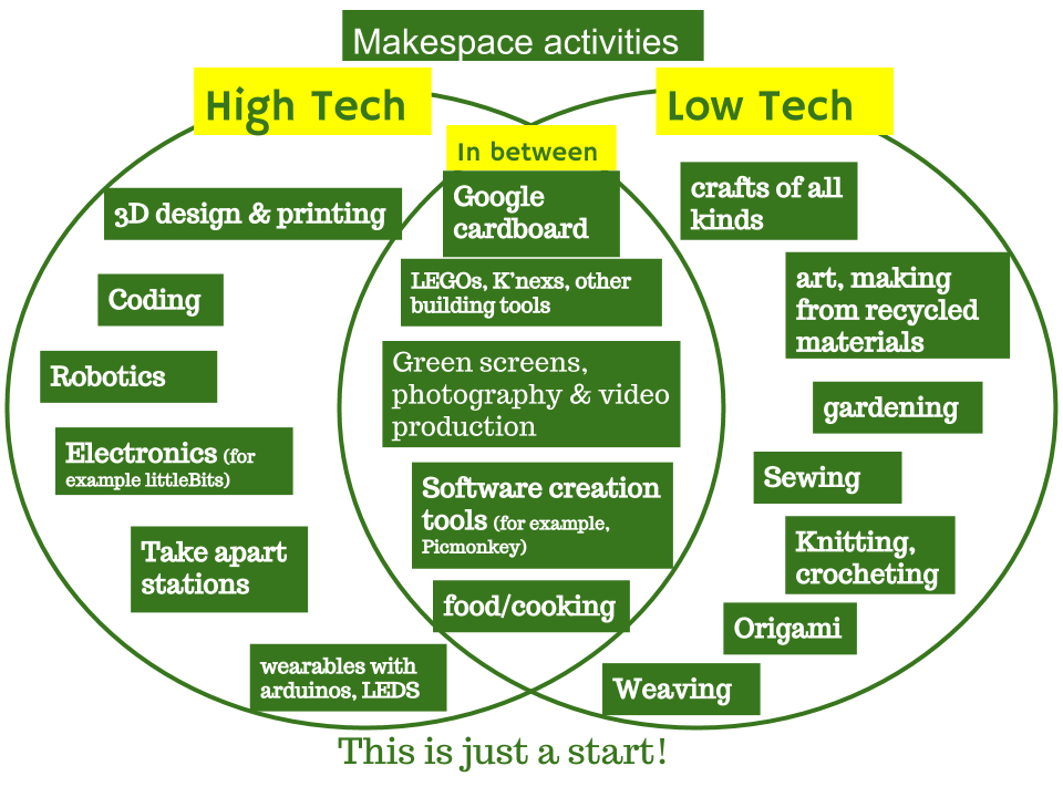 My revised #makerspace activities chart thnx 2 feedback. What's missing, what in the wrong place? #tlchat #istelib https://t.co/nunbarhVxT