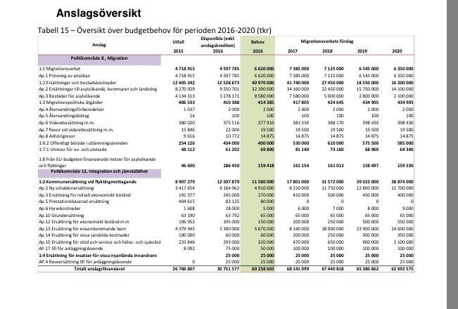 Migrationsverkets budgetbehov 2016-2020, cirkus 320 miljarder.