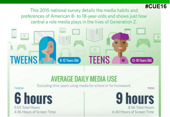 Teens are using 9 hours of media/tech a day, excluding tech for school and homework. #cue16 https://t.co/jg0vKl3RF1 https://t.co/r7cqrPwzzQ