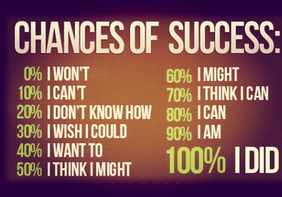 So True Chances Of Success Anirudh Sethi Report