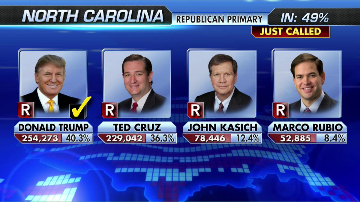 BREAKING NEWS: Fox News projects @realDonaldTrump as the winner of the North Carolina Republican Primary. https://t.co/9rNagn2sSg
