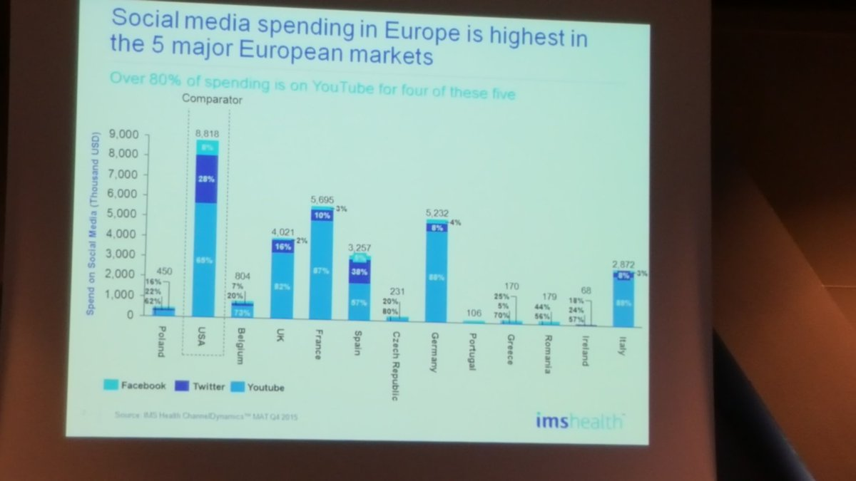 So how does #pharma spend on social media currently? Great insight from the @IMSHealth team #e4pbarca #trustpharma https://t.co/Iy96xvFgC8