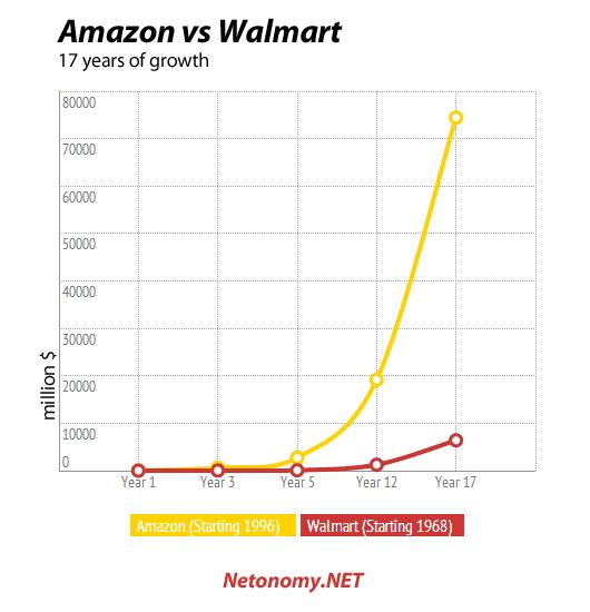 see growth of amazon vs walmart in years anirudh sethi report see growth of amazon vs walmart in 17 years