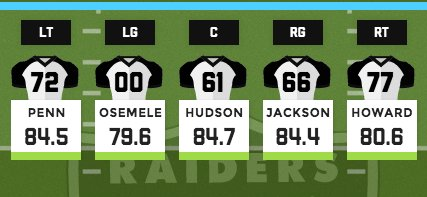 .@RAIDERS are now the only team with all 5 offensive linemen owning grades of 79.0 or higher—no other team has 3. https://t.co/44I550zXtu