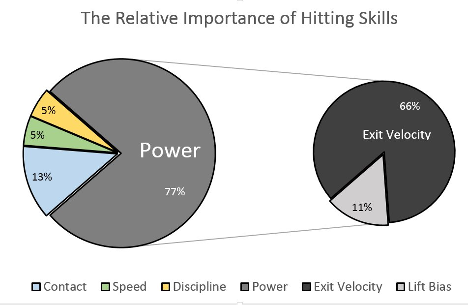The relative importance of hitting skills