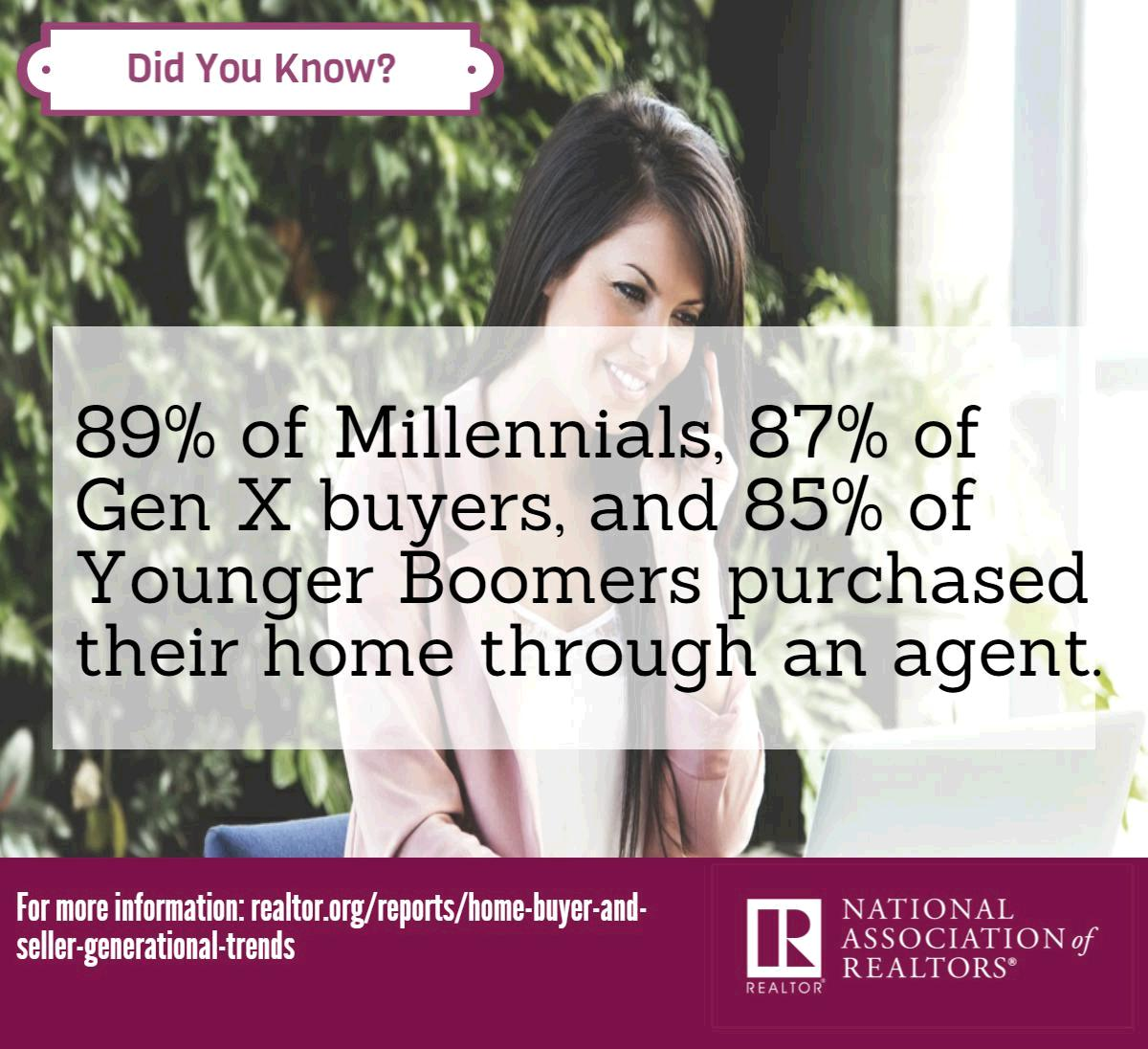 Did you know? 89% of Millennials, 87% of Gen X, and 85% of Younger Boomers purchased through an agent. #NARGenTrends https://t.co/8QOxILCoaQ