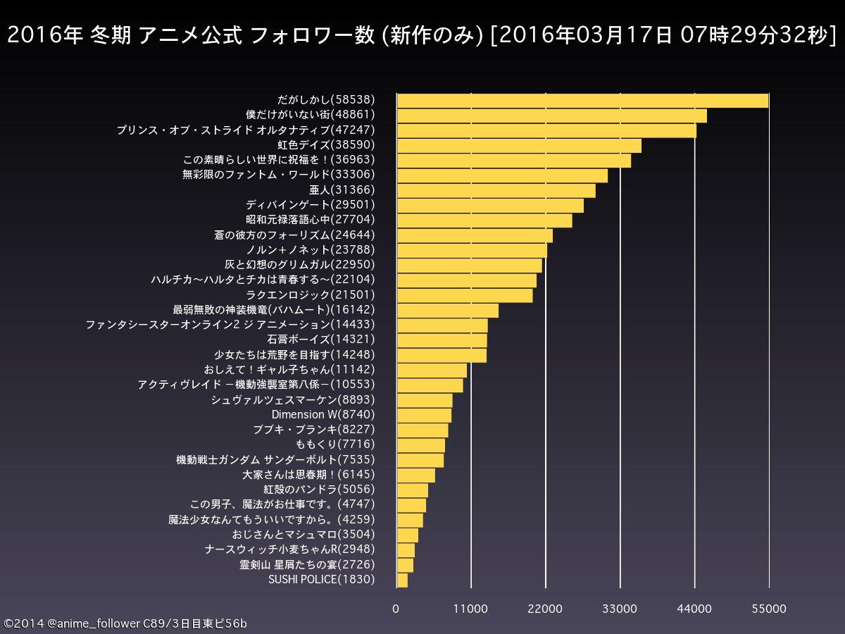 Free Anime Character Popularity Poll : Konosuba season confirmed  forums myanimelist