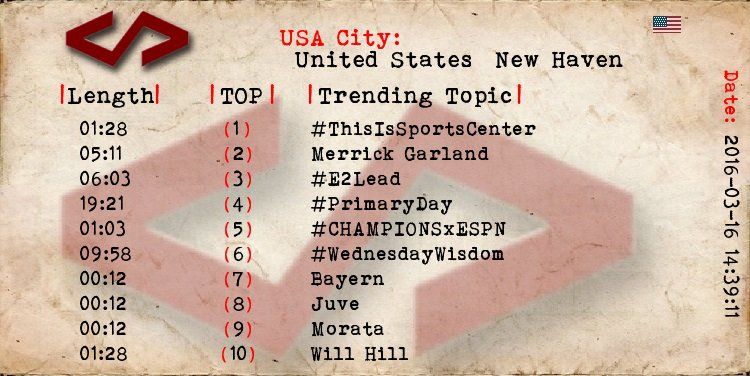 New Haven  1 #ThisIsSportsCenter 2 Merrick Garland 3 #E2Lead 4 #PrimaryDay 5 #CHAMPIONSxESPN 7 Bayern 8 Juve https://t.co/LvL6F8uY0F