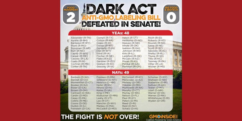 Dark Act Defeated in the #Senate! Be sure to thank your representatives who voted Nay. https://t.co/79f0jcntD7 https://t.co/Df9GjvECMz