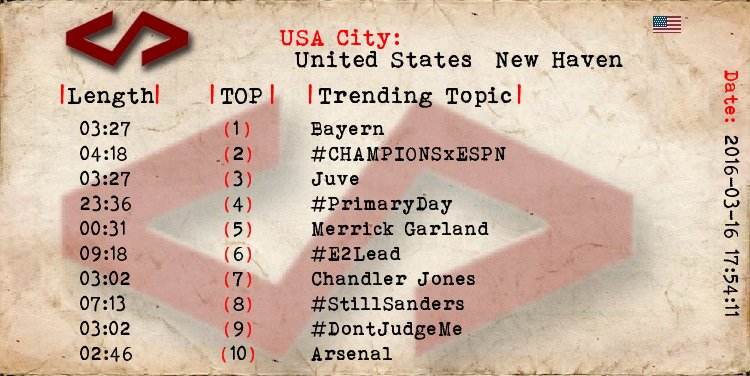 New Haven  1 Bayern 2 #CHAMPIONSxESPN 3 Juve 4 #PrimaryDay 5 Merrick Garland 6 #E2Lead 7 Chandler Jones https://t.co/HLz06vv7MJ